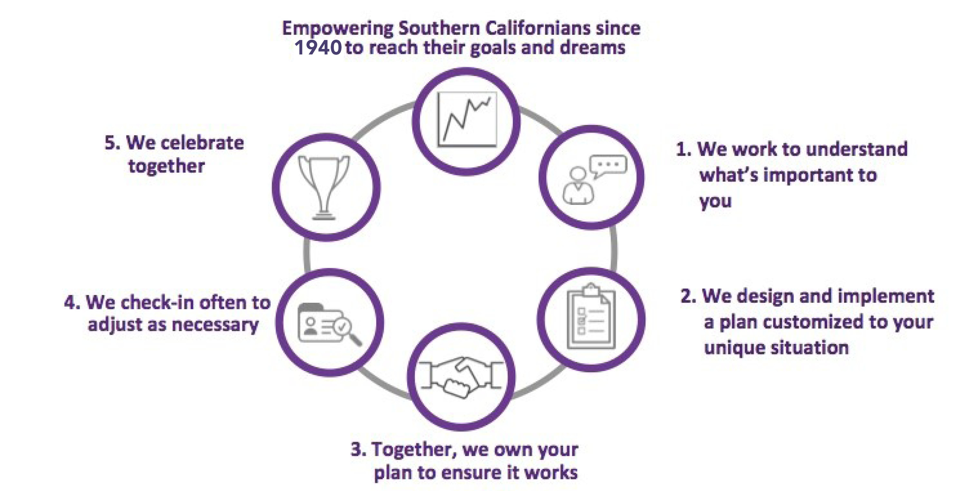 """Infographic: """"Empowering Southern Californians since 1940 to reach their goals and dreams: 1 we work to undestand what's important to you, 2 We design and implement a plan customized to your unique situation, 3 Together we own your plan to ensure it works, 4 We check in often to adjust as necessasry, 5 We celebrate together."""""""