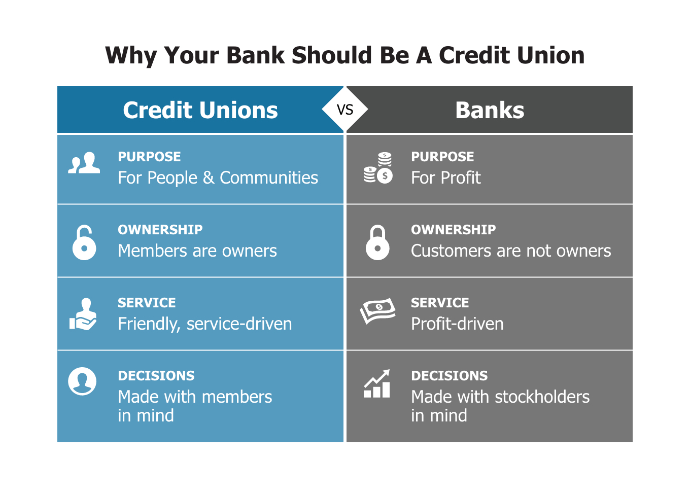 Why your bank should be a credit union graphic